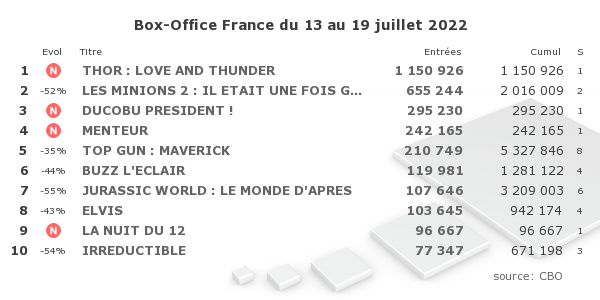 Box Office France CBO